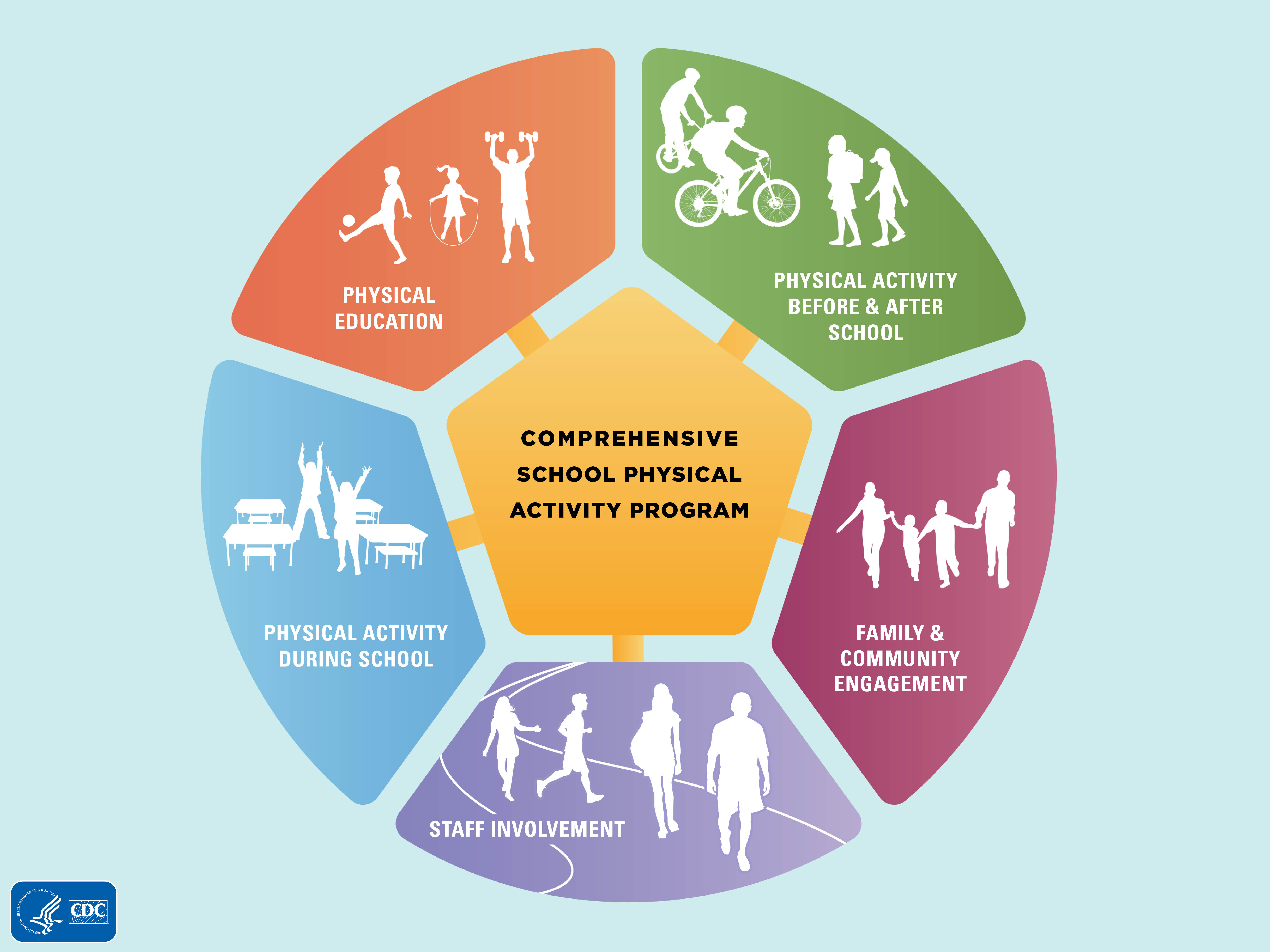 parents for healthy schools  healthy schools  cdc comprehensive school physical activity program model and physical activity  in schools infographic