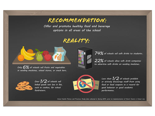 Healthy Foods and Beverages in School Recommendation and Reality Infographic