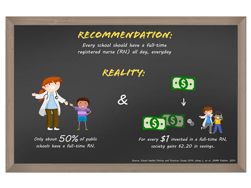 Managing Chronic Conditions in Schools Recommendation and Reality Infographic