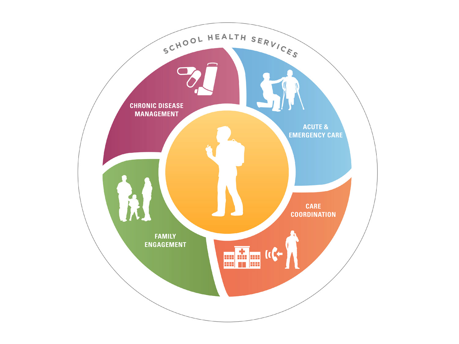 Infographics Healthy Schools Cdc