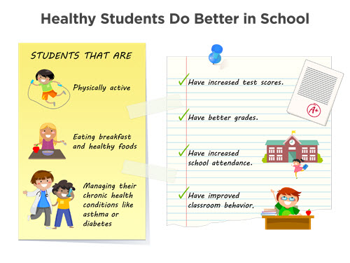Health and learning are strongly connected. Evidence supports that healthy students perform better in school. For example, the connection between students being physically active, eating healthy foods, and managing their chronic health conditions, and improved test scores, grades, school attendance, and classroom behaviors, such as being focused and not getting into trouble, is supported by research.