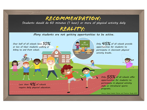 Physical Activity Recommendation and Reality Infographic