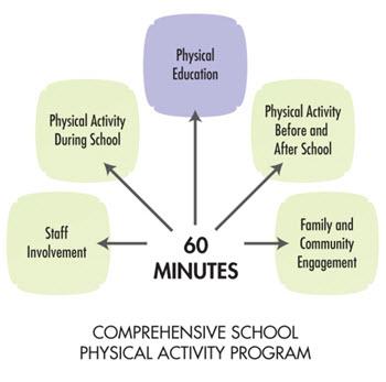 Comprehensive School Physical Activity Program Cspap 60 Minutes Diagram