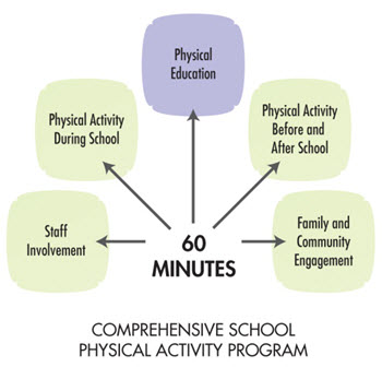 Comprehensive School Physical Activity Program (CSPAP) | Physical ...