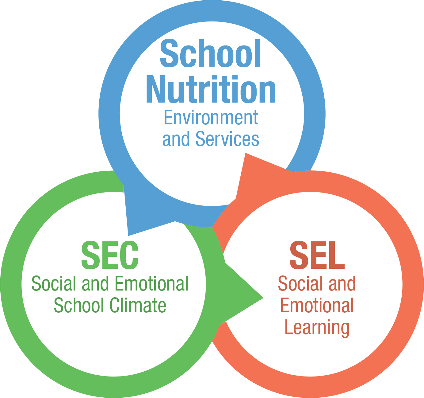 School Nutrition and the Social and Emotional Climate and Learning