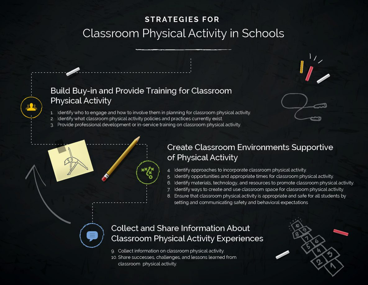 Strategies for Classroom Physical Activity in Schools Infographic