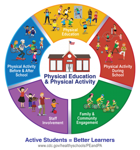 Active School Environment Circle - The 5 components of a Comprehensive School Physical Activity Program
