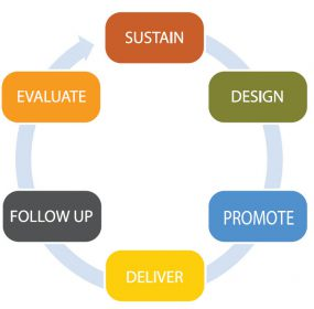 Sustain, Design, Promote, Deliver, Follow up, and Evaluate