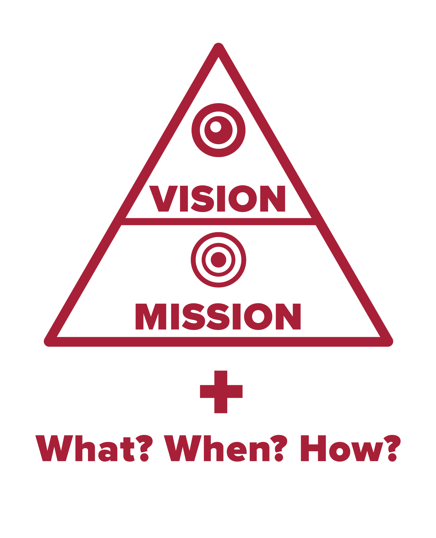 Image of Evaluation Strategy using the Vision/Mission Pyramid