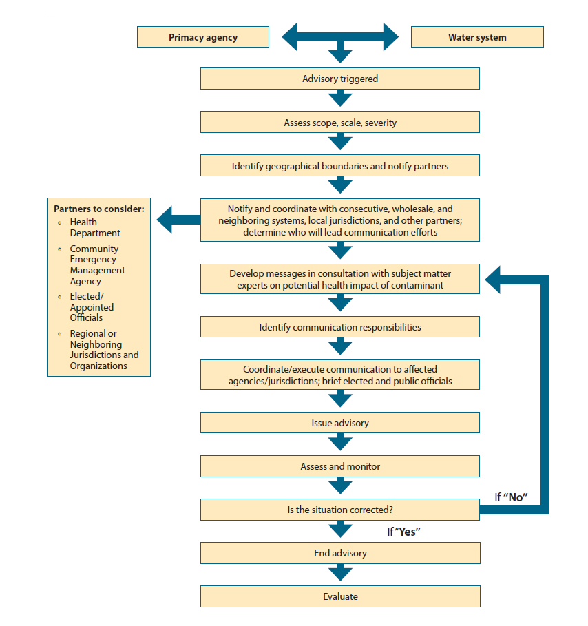 Figure 4 issuing a Drinking Water Advisory Flow Chart