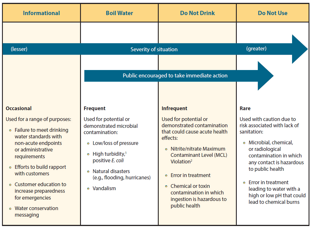 figure 2 showing the range of situations for drinking water advisories. Informational, boil water, do not drink, and do not use.