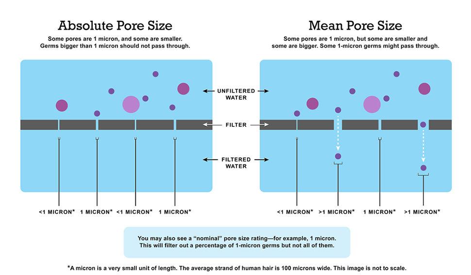 Absolute pore size vs. mean pore size