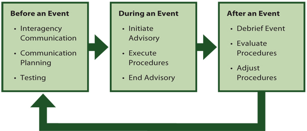 Figure 1. Toolbox Flow Chart showing a sequence of events in three boxes. Box 1: Before an Event - interagency communication, communication planning, and testing. Box 2: During an Event - Initiate an advisory, execute procedures, and end edvisory. Box 3: After an Event - Debrief event, evaluate procedures, and adjust procedures. The cycle of events returns to the first box with an arrow.