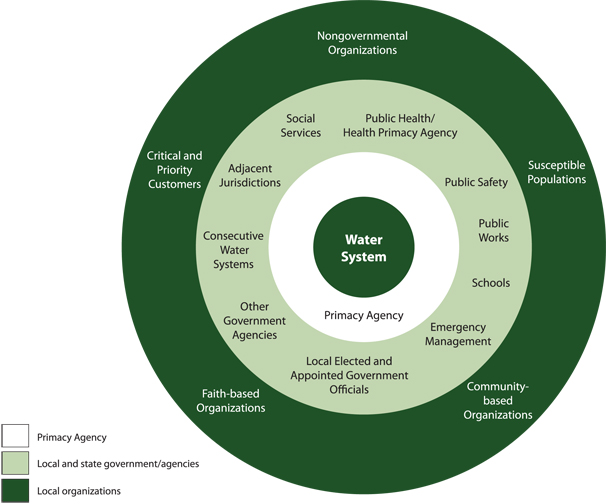 Figure 3. Layers of outreach. Comprised of concentric rings of different colors, representing, from inside to outside The center circle indicates the Water System itself. Next, in white, is Ring 1: the Primacy Agency. Outside this, in light green, is Ring 2 containing Public Health/Primacy Agencies, Public Safety, Public Works, Schools, Emergency Management, Local Elected and Appointed Government Officials, Other Government Agencies, Consecutive Water Systems, Adjacent Jurisdictions, and Social Services. Outside this, in dark green, is Ring 3: Susceptible Populations, Community-based Organizations, Faith-based Organizations, Critical and Priority Customers, and Nongovernmental Organizations.