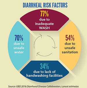 Graphic of Diarrheal Risk Factors of 77% from inadequate WASH, 54% from unsafe sanitation, 34% from lack of handwashing facilities, and 70% from unsafe water