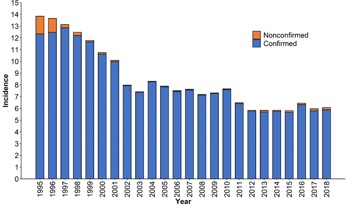 Figure 1. Incidence* of giardiasis cases, by year and case classification