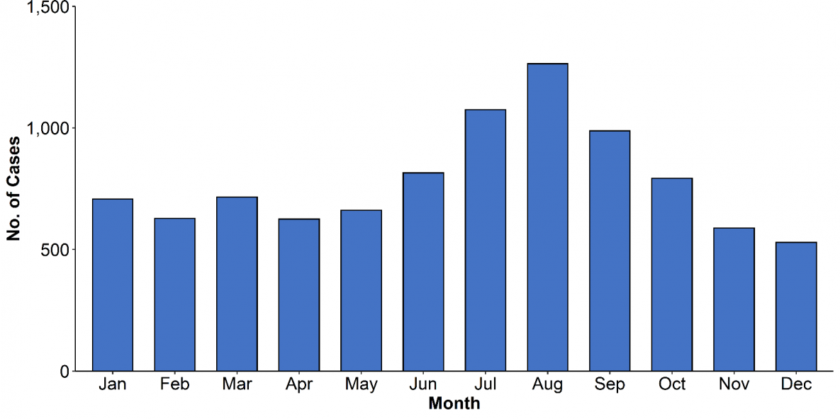 Figure 5. Number of giardiasis cases, by date of symptom onset