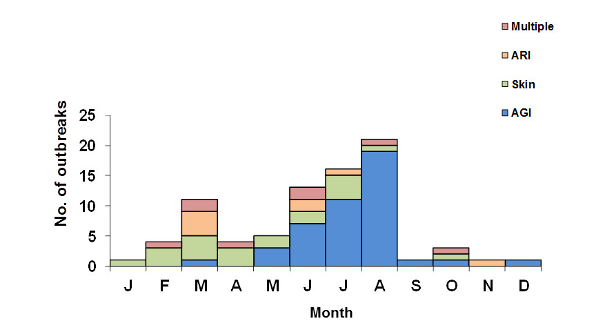 Graph showing recreational water-associated outbreaks by predominant illness and month from 2009-2010