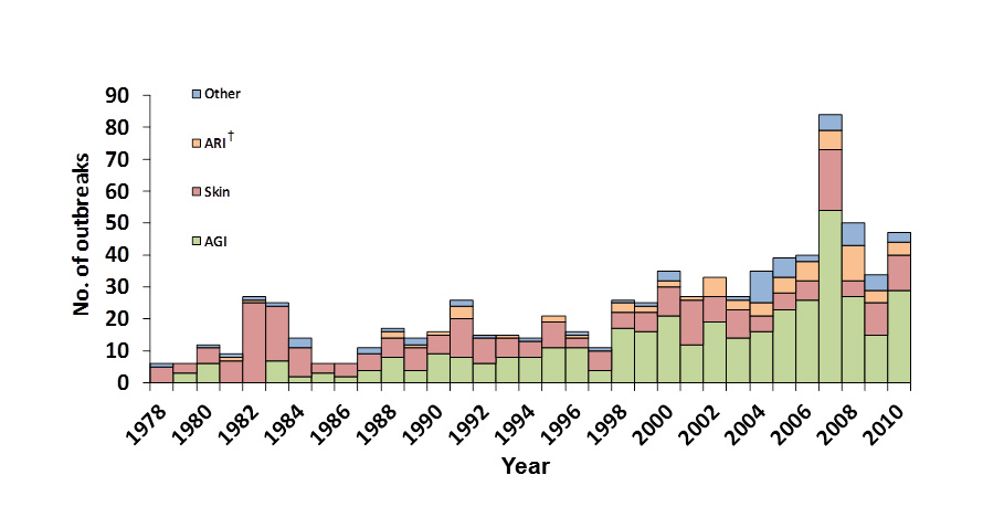 Graph showing recreational water-associated outbreaks by predominant illness and year from 1978-2010