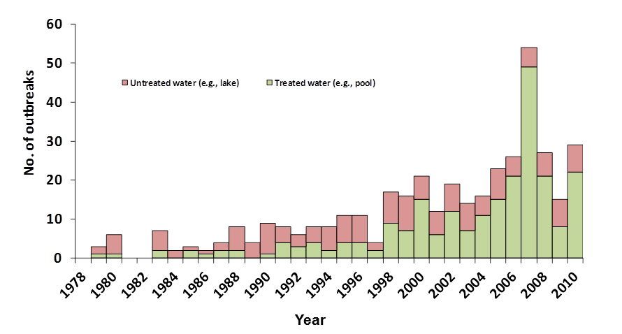 Graph showing recreational water-associated outbreaks of acute gastrointestinal illness by type of exposure and year form 1978-2010