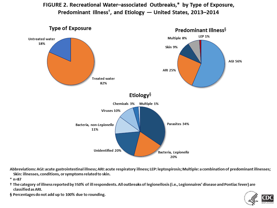 Figure 2. Recreational Water-associated Outbreaks by type of exposure, predominant illness, and etiology - United States, 2013-2014