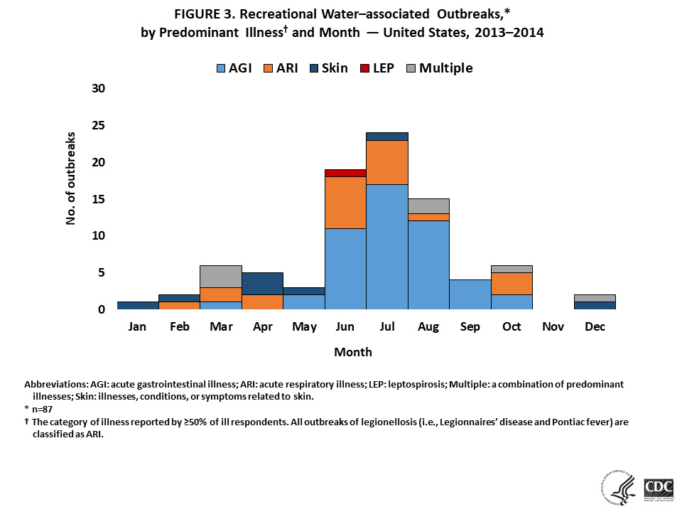 Figure 3. Recreational Water-associated Outbreaks, by Predominant Illness and Month - United States, 2013-2014.