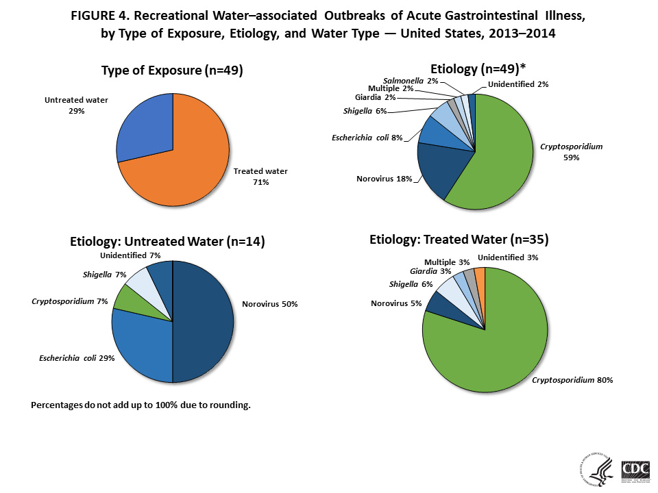 Figure 4. Recreational Water-associated outbreaks of acute gastrointestinal illness, by type of exposure, etiology, and water type - United States, 2013-2014.