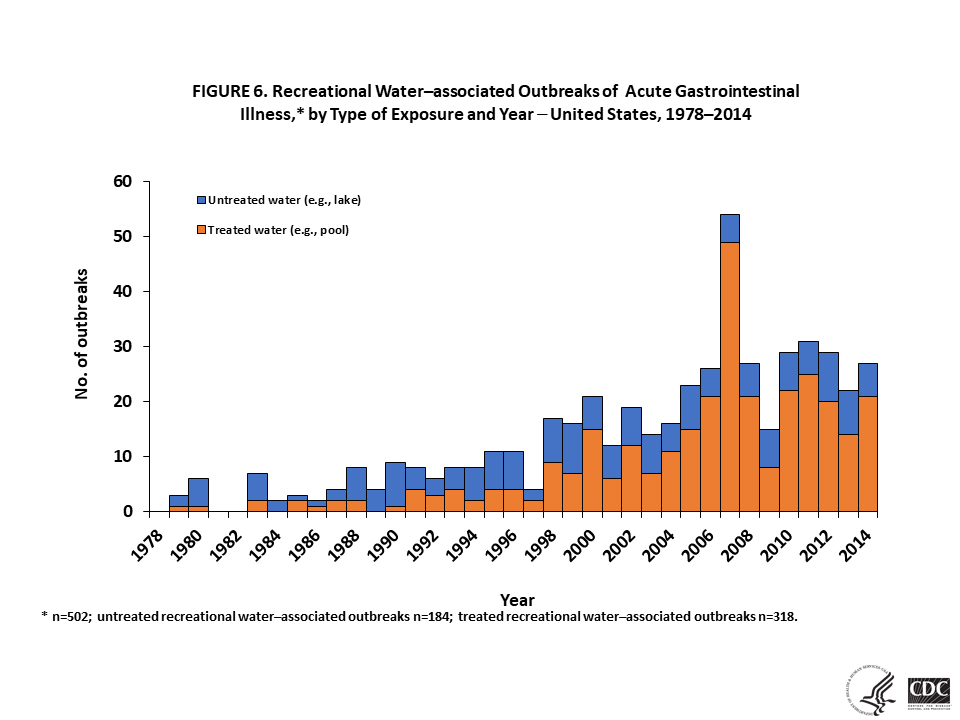 FIGURE 6. Recreational Water–associated Outbreaks of  Acute Gastrointestinal Illness,* by Type of Exposure and Year – United States, 1978–2014