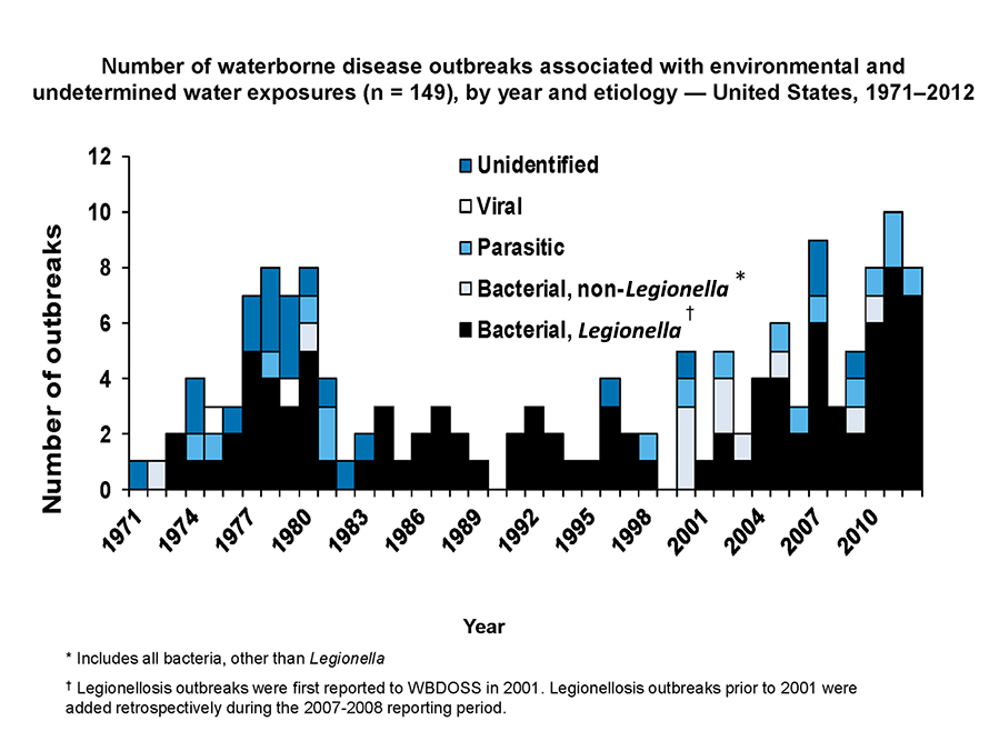 Graph showing number of waterborne disease outbreaks associated with environmental and undetermined water exposures