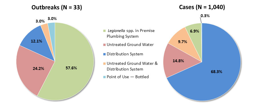 Pie chart showing deficiencies assigned to drinking water outbreaks from 2009-2010