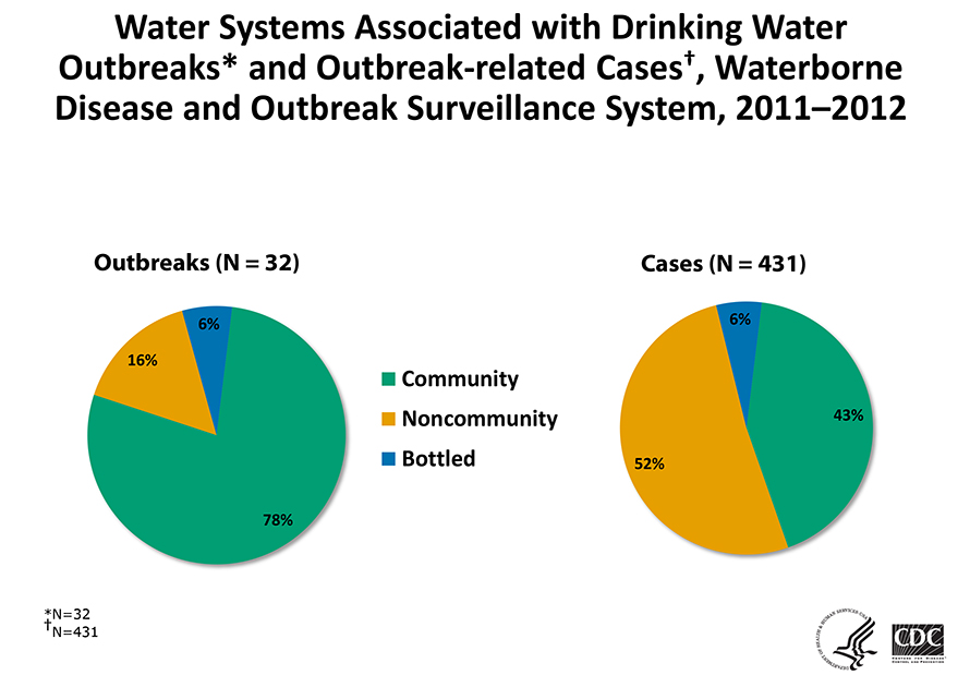 Graphs showing water systems associated with drinking water outbreaks and outbreak-related cases in 2011-2012
