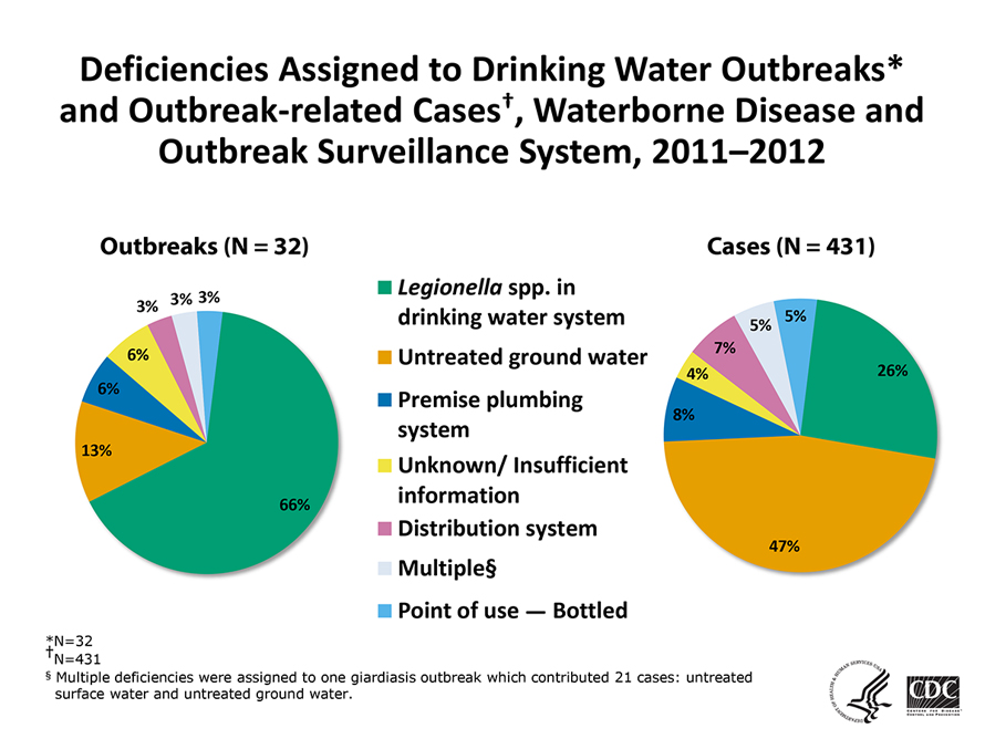 Graphs showing deficiencies assigned to drinking with outbreaks and outbreak-related cases in 2011-2012