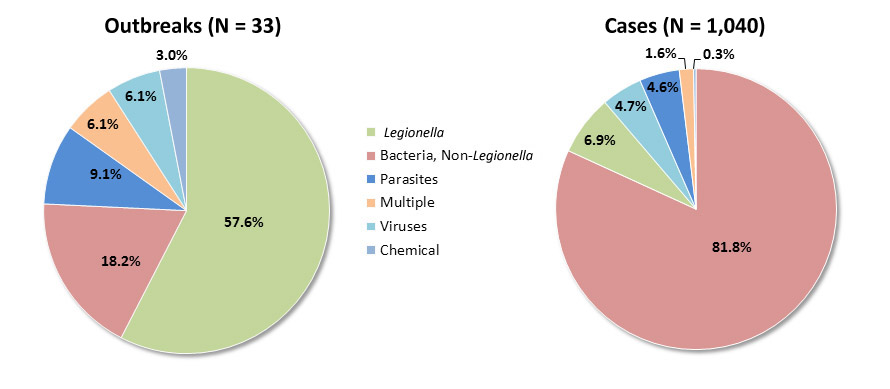 Pie charts showing etiology of drinking water outbreaks from 2009-2010