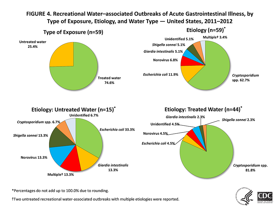 Pie charts showing recreational water-associated outbreaks of acute gastrointestinal illness from 2011-2012
