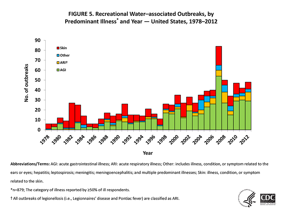 Graph showing recreational water-associated outbreaks from 1987-2012