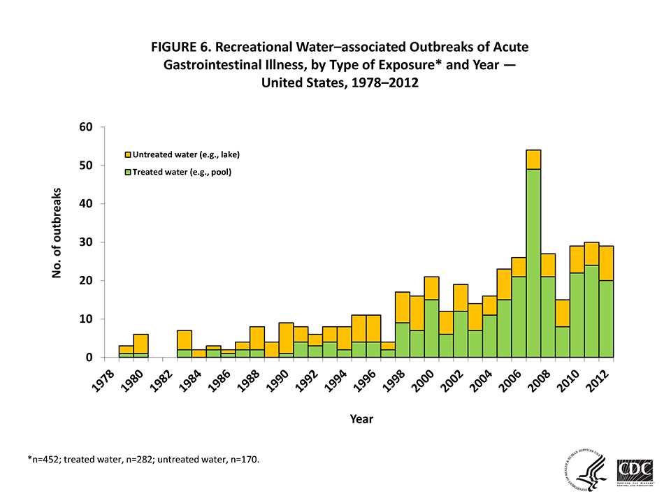 Graph showing recreational water-associated outbreaks of acute gastrointestinal illness from 1987-2012