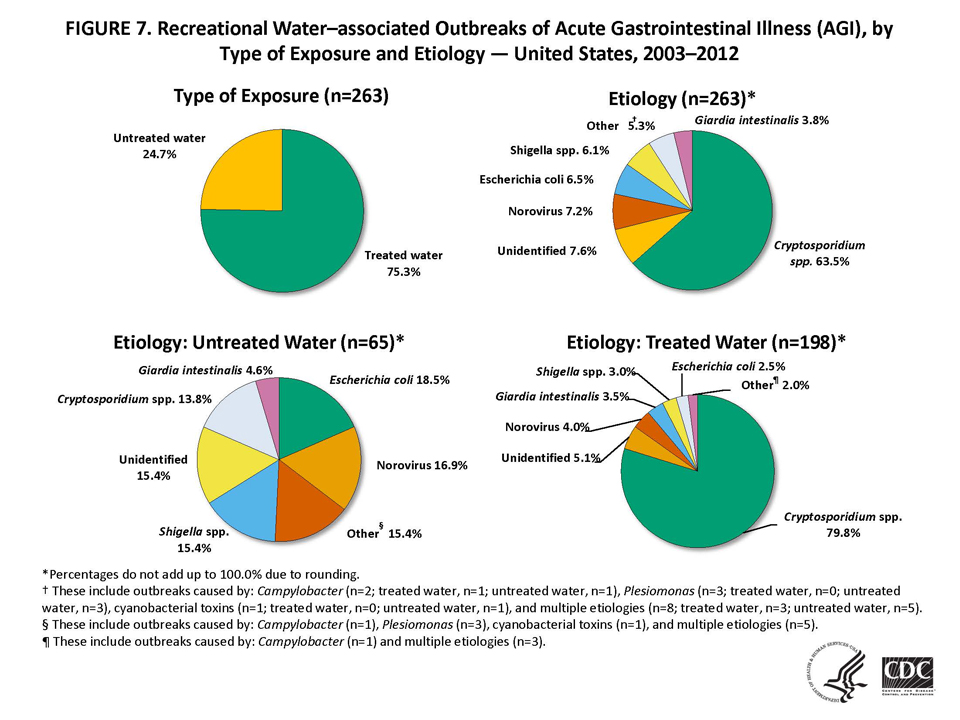 Pie charts showing recreational water-associated outbreaks of acute gastrointestinal illness from 2003-2012
