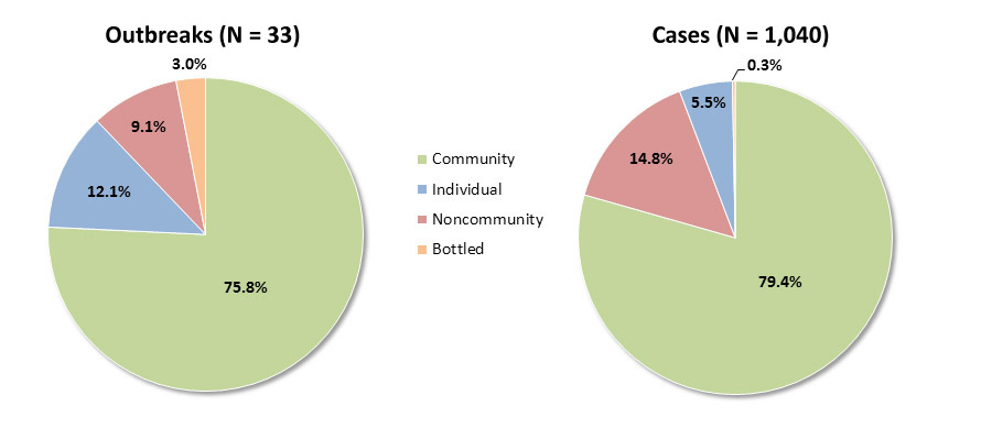Pie charts showing water systems associated with drinking water outbreaks from 2009-2010