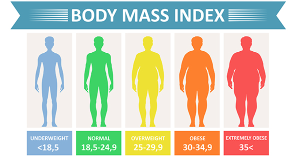 https://www.cdc.gov/healthyweight/images/assessing/bmi-adult-fb-600x315.jpg
