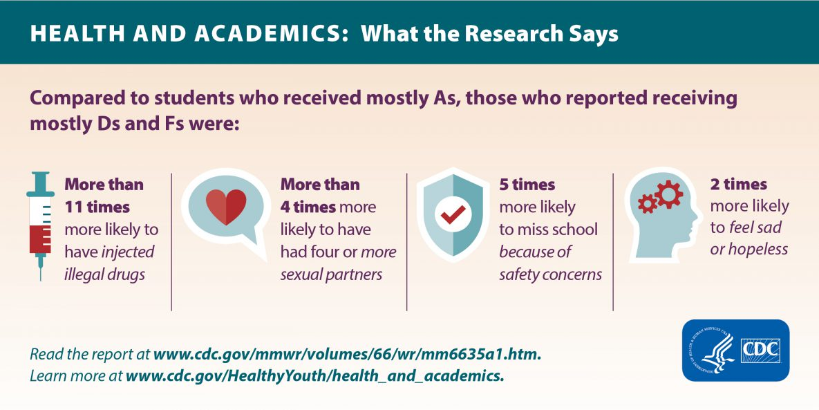 Health and Academics | Adolescent and School Health | CDC