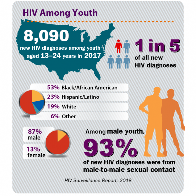 HIV Among Youth 8,090 new HIV diagnoses among youth aged 13–24 years in 2017. That is 1 in 5 of all new HIV diagnoses.  53% Black/African American, 23% Hispanic/Latino, 19% White, 6% Other. 87% male, 13% female Among male youth, 93% of new HIV diagnoses were from male-to-male sexual contact.