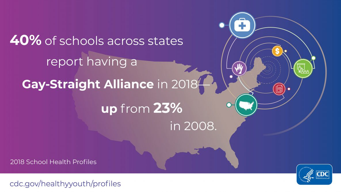 2018 School Health Profiles Infographic 7: 40% of school across states reports having a Gay-Straight Alliance in 2018 up from 23% in 2008