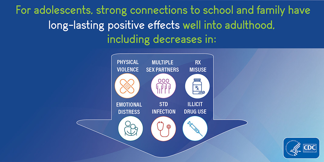 Infographic of adolescent connectedness decreased risks
