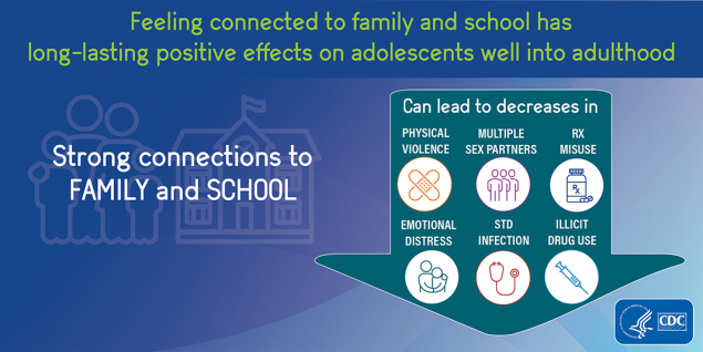 Inforgraphic of adolescent connectedness schools