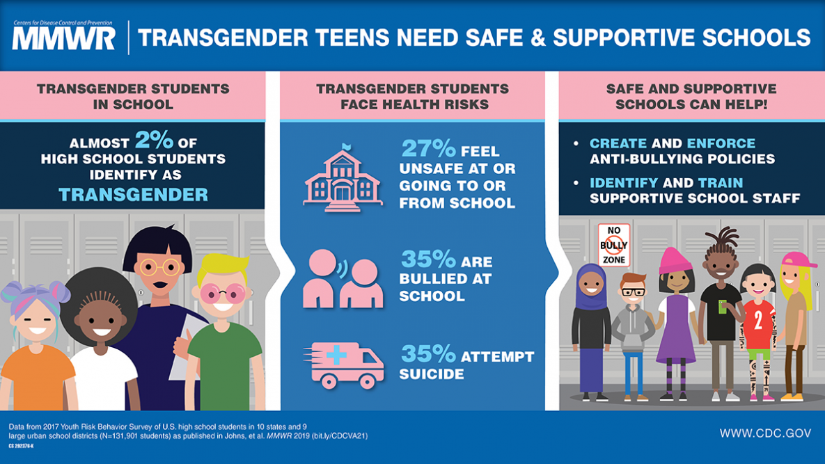 CDC infographic arranged in three columns. Image title: Transgender Teens Need Safe & Supportive Schools.   Column 1 title: Transgender students in school - Almost 2% of high school students identify as transgender. Column 2 title: Transgender students face health risks - 27% feel unsafe at or going to or from school; 35% are bullied at school; 35% attempt suicide. Column 3 title: Saft and supportive schools can help! - Create and enforce anti-bullying policies; Identify and train supportive school staff.