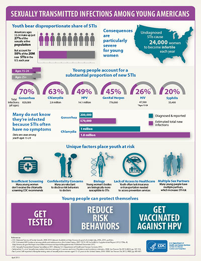 Sexually Transmitted Infections Among Young Americans infographic.