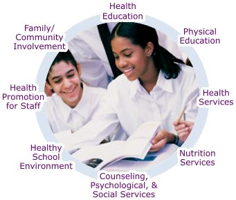 Components of a Coordinated School Health Program