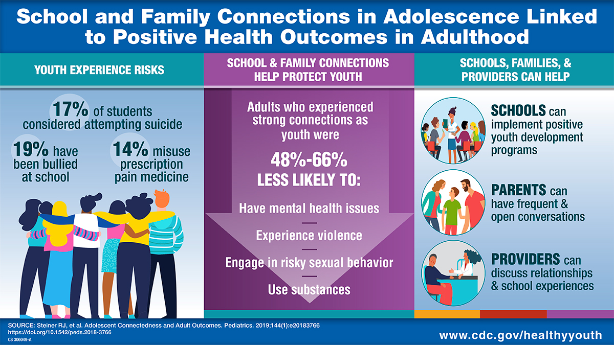 School and Family Connections in Adolescence Linked to Positive Health Outcomes in Adulthood. Youth Experience Risks: 17 percent have seriously considered attempting suicide; 9 percent have had four or more lifetime sex partners; 14 percent have ever misused prescription pain medicine. School and family connections help protect youth. Adults who experienced strong connections as youth were 48 percent-66 percent less likely to: Have mental health issues; Experience violence; Engage in risky sexual behavior; Use substances. Schools, families, and providers can help. SCHOOLS can implement positive youth development programs. PARENTS can have frequent and open conversations. PROVIDERS can discuss relationships and school experiences.