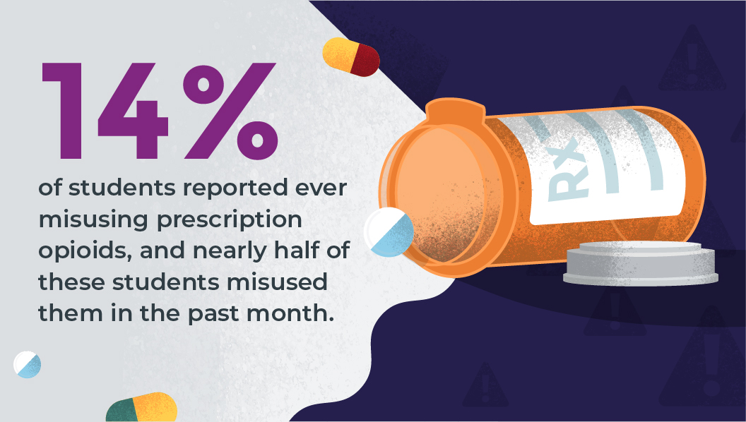 14% of students reported ever misusing prescription opioids, and nearly half of these students misused them in the past month.