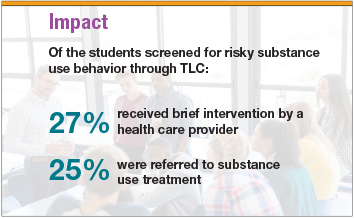 Impact of the students screened for risky substance use behavior through TLC: